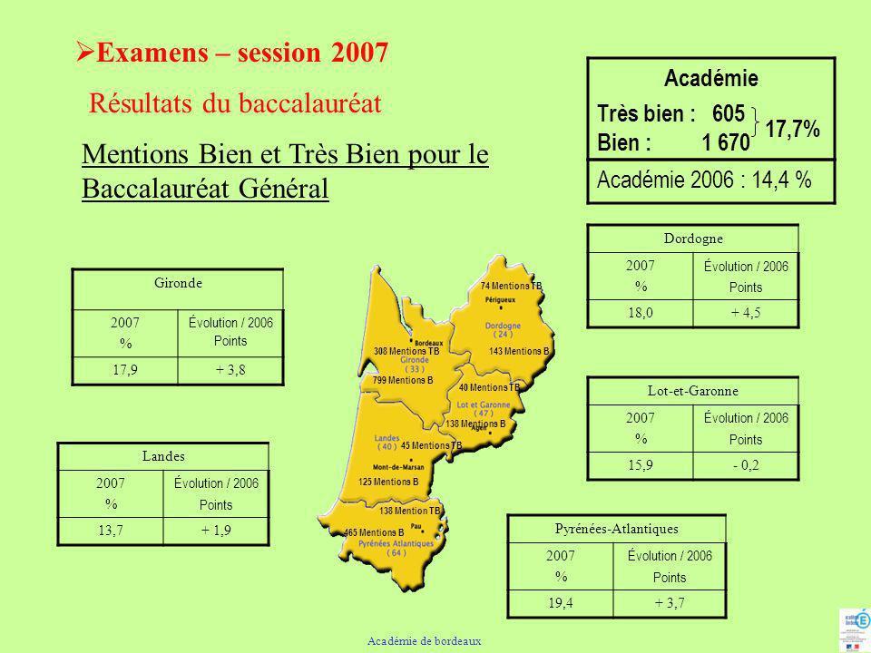 Examens – session 2007 Résultats du baccalauréat Baccalauréat Technologique Académie 5 606 candidats admis Gironde 2007 % Évolution / 2006 Points 84,5+ 7,4 Dordogne 2007 % Évolution / 2006 Points 87,3+ 8,8 Lot-et-Garonne 2007 % Évolution / 2006 Points 80,8- 0,9 Landes 2007 % Évolution / 2006 Points 86,7+ 6,1 Pyrénées-Atlantiques 2007 % Évolution / 2006 Points 88,1+ 3,3 599 admis Académie : 85,4 % FM + DOM (*): 79,4 % 2 398 admis 601 admis 650 admis 1358 admis Académie 2006 : 80,0 % (*) hors séries agricoles Académie de Bordeaux - Rentrée scolaire 2007