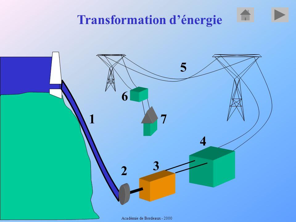 Transformation dénergie 1 2 3 4 5 6 7 Académie de Bordeaux - 2000