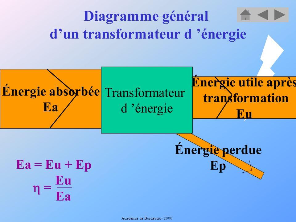Puissance et énergie. E = Cte. V. H / 3600 P=Cte.Q.H Académie de Bordeaux - 2000
