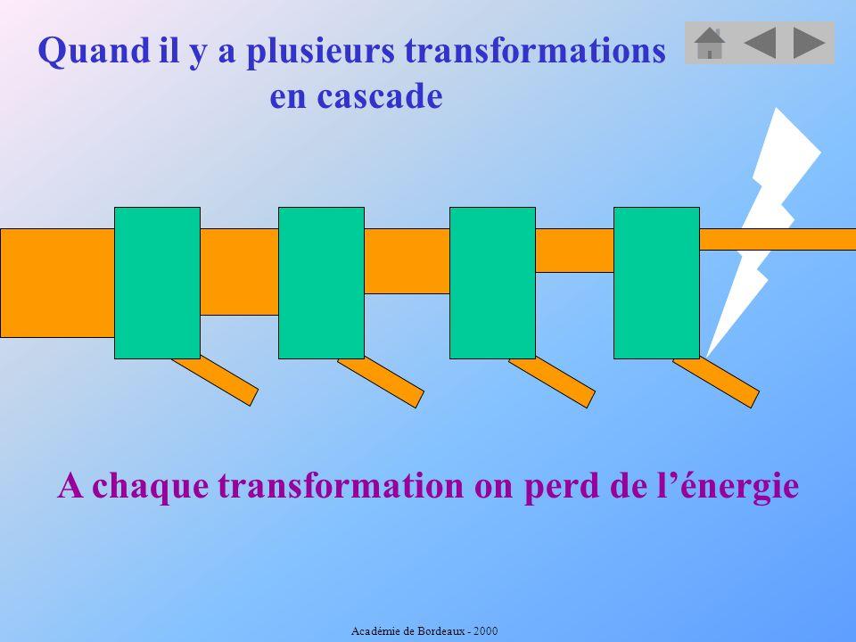Transformateur d énergie Énergie absorbée Ea Énergie utile après transformation Eu Énergie perdue Ep Diagramme général dun transformateur d énergie Ea