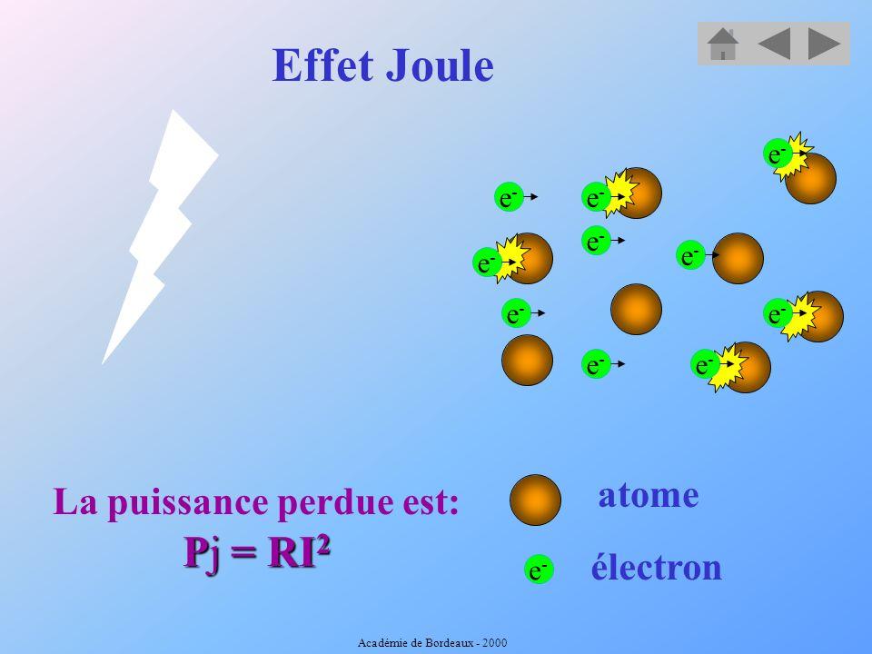 Quand il y a plusieurs transformations en cascade A chaque transformation on perd de lénergie Académie de Bordeaux - 2000