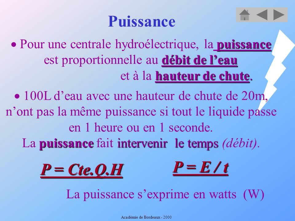 Effet Joule e-e- e-e- e-e- e-e- e-e- e-e- e-e- e-e- e-e- e-e- atome e-e- électron La puissance perdue est: Pj = RI 2 Académie de Bordeaux - 2000