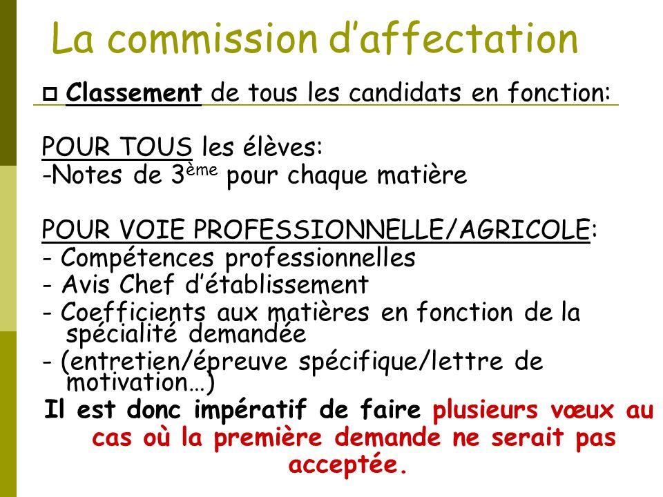 La commission daffectation Classement de tous les candidats en fonction: POUR TOUS les élèves: -Notes de 3 ème pour chaque matière POUR VOIE PROFESSIO