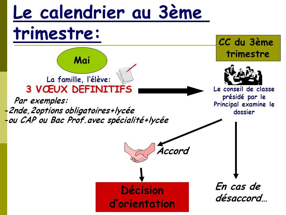 CIO Oloron Sainte Marie Le calendrier au 3ème trimestre: La famille, lélève: 3 VŒUX DEFINITIFS Par exemples: -2nde,2options obligatoires+lycée -ou CAP