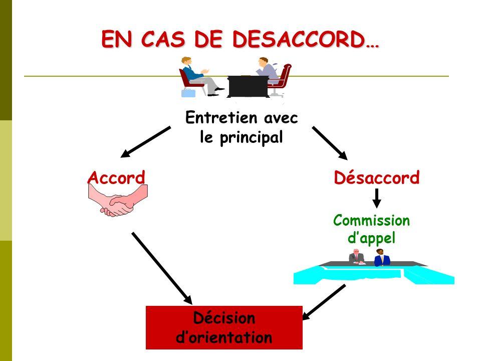 CIO Oloron Sainte Marie Accord EN CAS DE DESACCORD… Désaccord Commission dappel Entretien avec le principal Décision dorientation