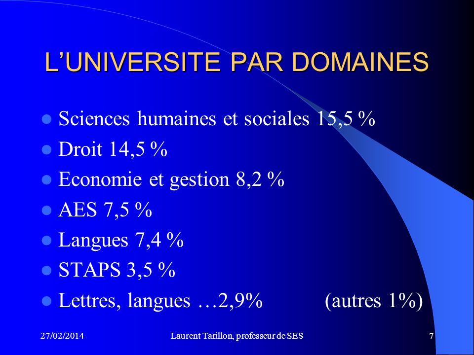 27/02/2014Laurent Tarillon, professeur de SES7 LUNIVERSITE PAR DOMAINES Sciences humaines et sociales 15,5 % Droit 14,5 % Economie et gestion 8,2 % AES 7,5 % Langues 7,4 % STAPS 3,5 % Lettres, langues …2,9%(autres 1%)