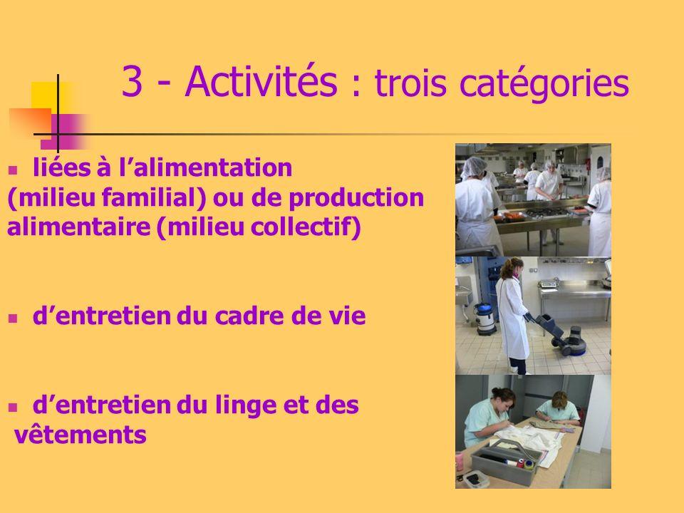 3 - Activités : trois catégories liées à lalimentation (milieu familial) ou de production alimentaire (milieu collectif) dentretien du cadre de vie de