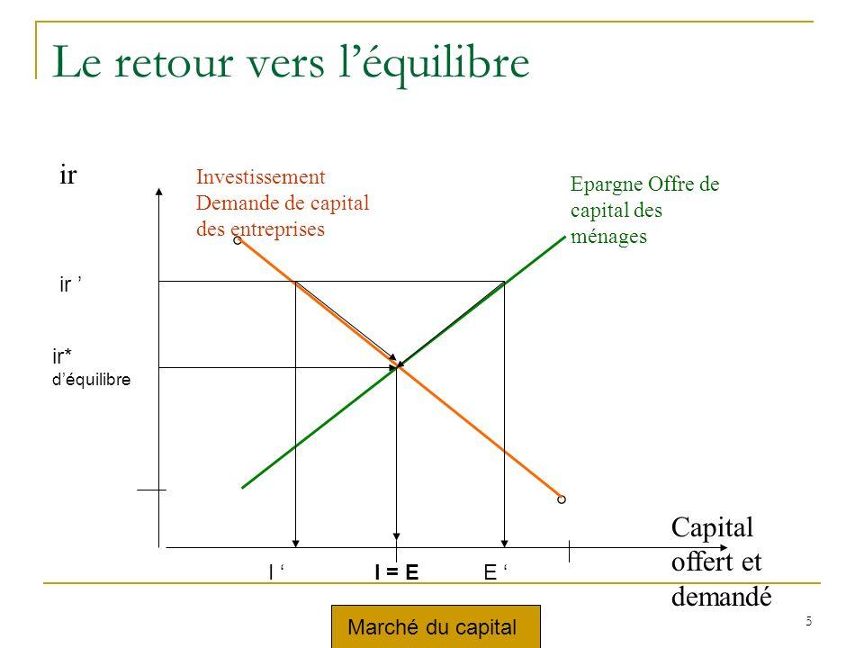 marché du travail 5 ir Capital offert et demandé ° Epargne Offre de capital des ménages ° Investissement Demande de capital des entreprises ° ° ir* déquilibre ir I = EI E Marché du capital Le retour vers léquilibre