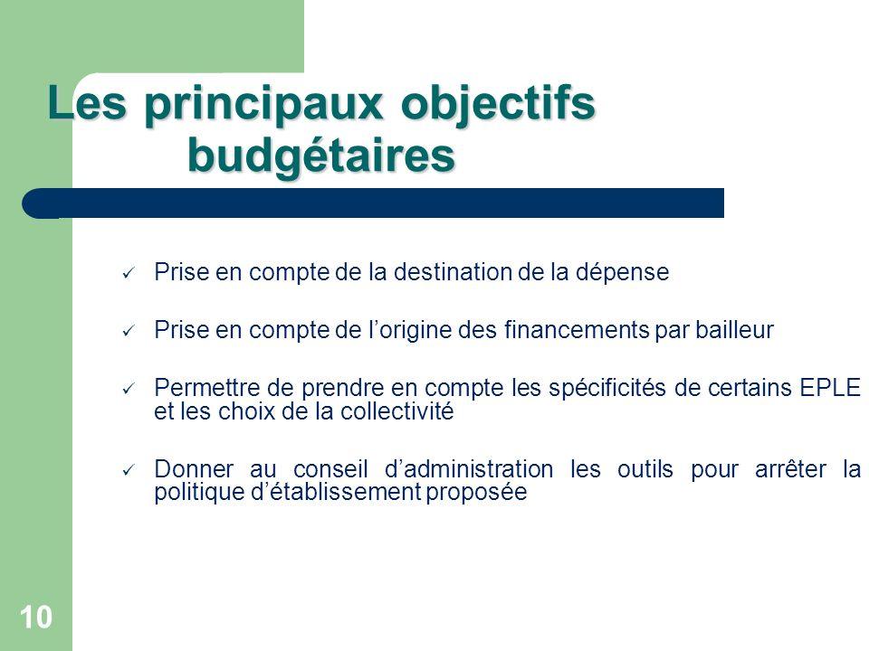 10 Les principaux objectifs budgétaires Prise en compte de la destination de la dépense Prise en compte de lorigine des financements par bailleur Perm