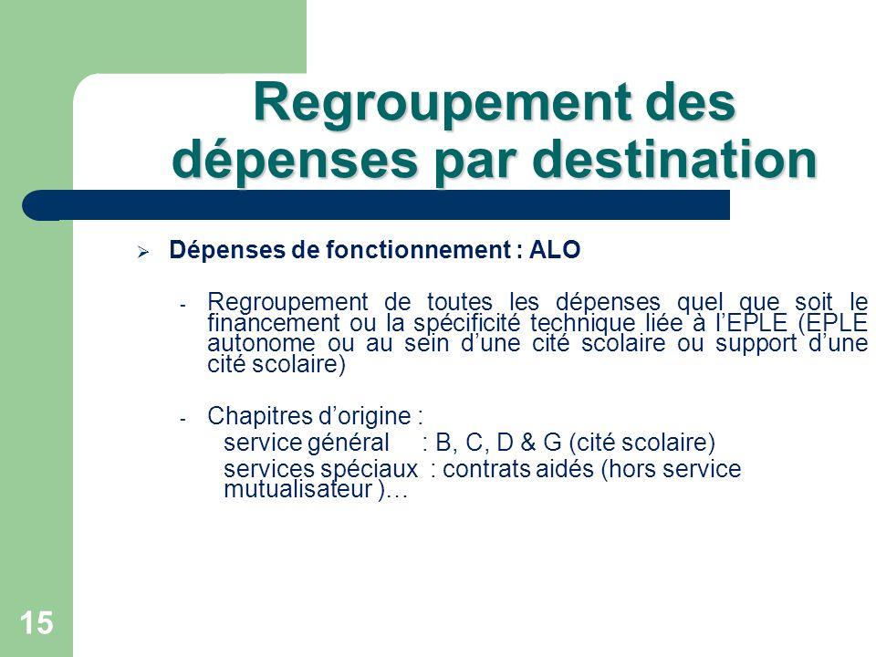 15 Regroupement des dépenses par destination Dépenses de fonctionnement : ALO - Regroupement de toutes les dépenses quel que soit le financement ou la