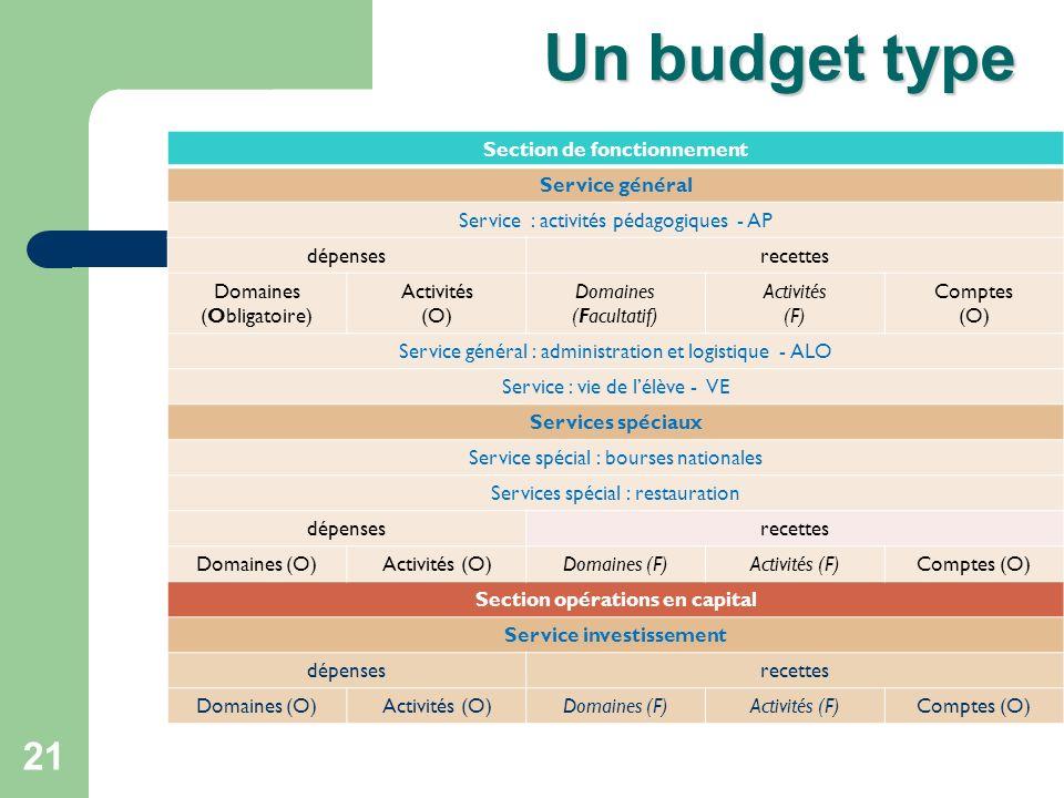 21 Un budget type Section de fonctionnement Service général Service : activités pédagogiques - AP dépensesrecettes Domaines (Obligatoire) Activités (O