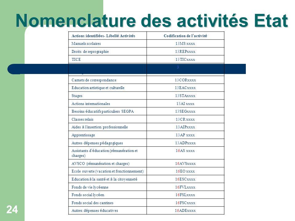 24 Nomenclature des activités Etat Actions identifi é es- Libell é Activit é sCodification de l activit é Manuels scolaires13MS xxxx Droits de reprogr