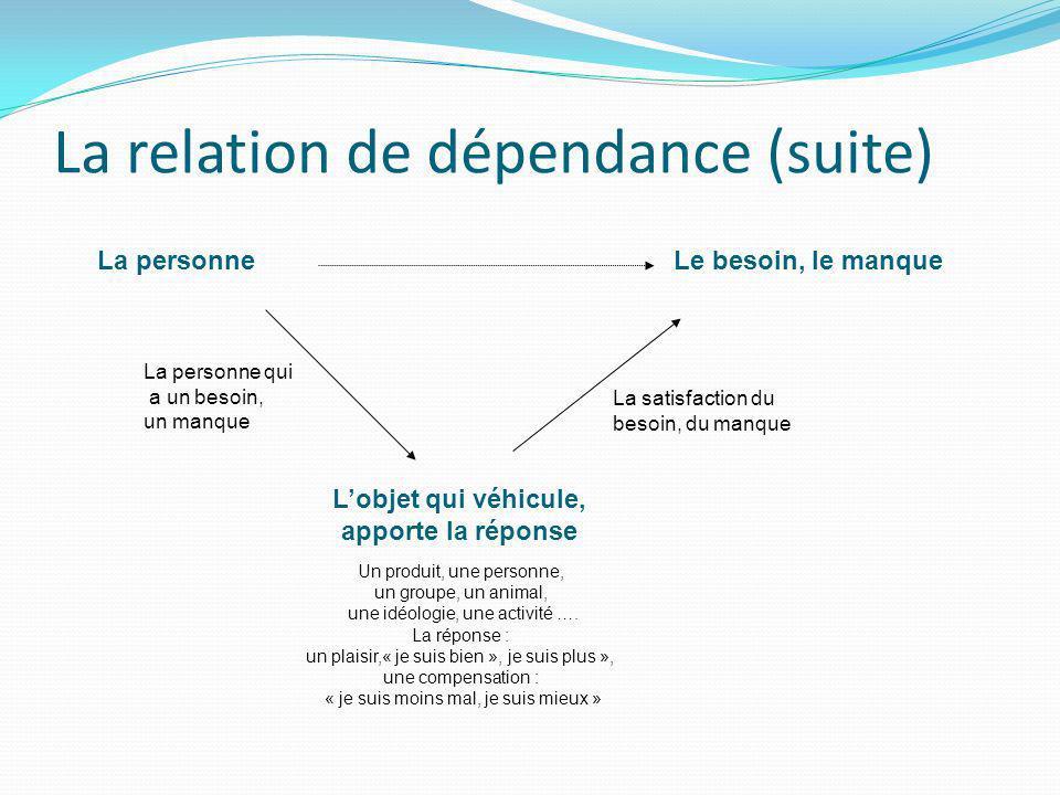 La relation de dépendance (suite) La personneLe besoin, le manque La personne qui a un besoin, un manque La satisfaction du besoin, du manque Lobjet q