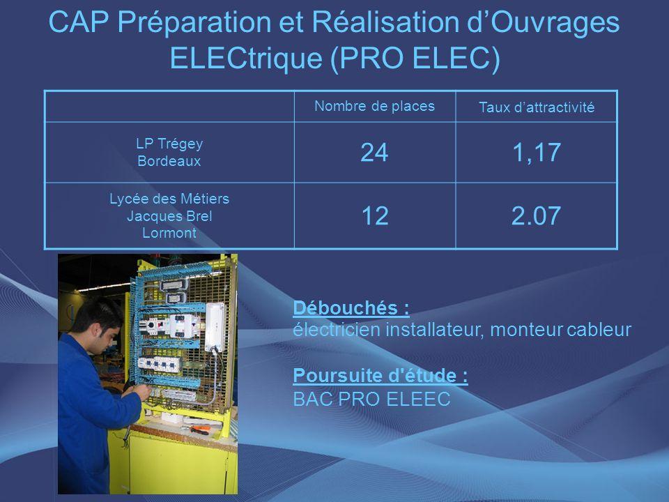 Nombre de places Taux dattractivité LP Trégey Bordeaux 241,17 Lycée des Métiers Jacques Brel Lormont 122.07 Débouchés : électricien installateur, mont