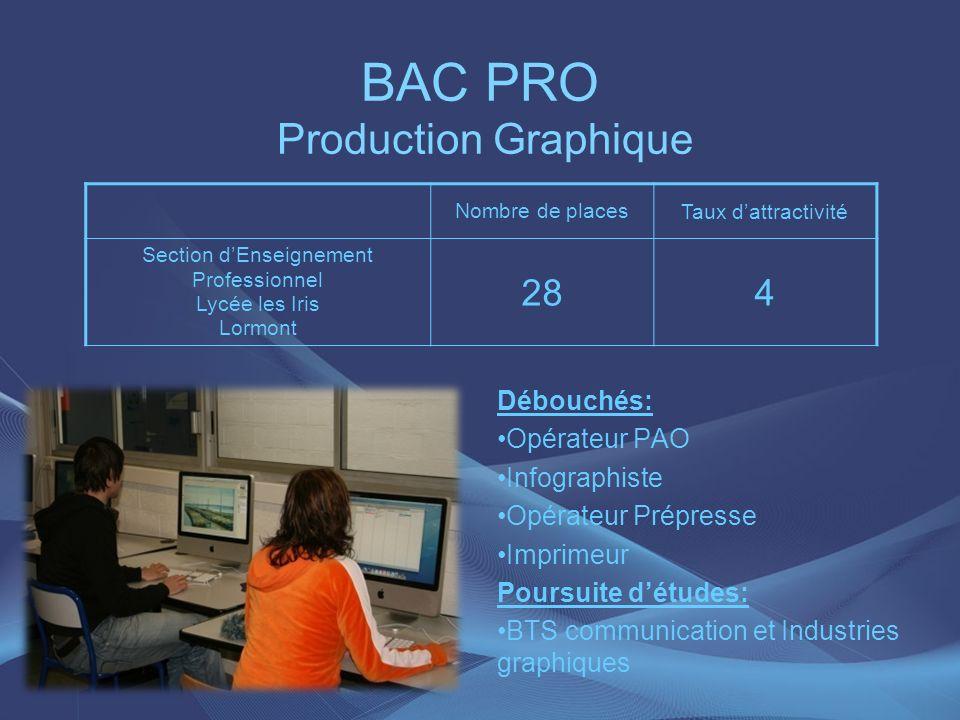 BAC PRO Production Graphique Débouchés: Opérateur PAO Infographiste Opérateur Prépresse Imprimeur Poursuite détudes: BTS communication et Industries g