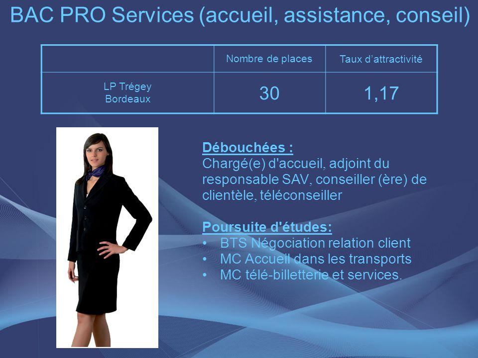 Nombre de places Taux dattractivité LP Trégey Bordeaux 301,17 BAC PRO Services (accueil, assistance, conseil) Débouchées : Chargé(e) d'accueil, adjoin