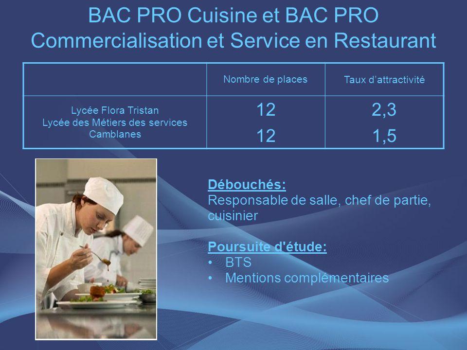 BAC PRO Cuisine et BAC PRO Commercialisation et Service en Restaurant Nombre de places Taux dattractivité Lycée Flora Tristan Lycée des Métiers des se