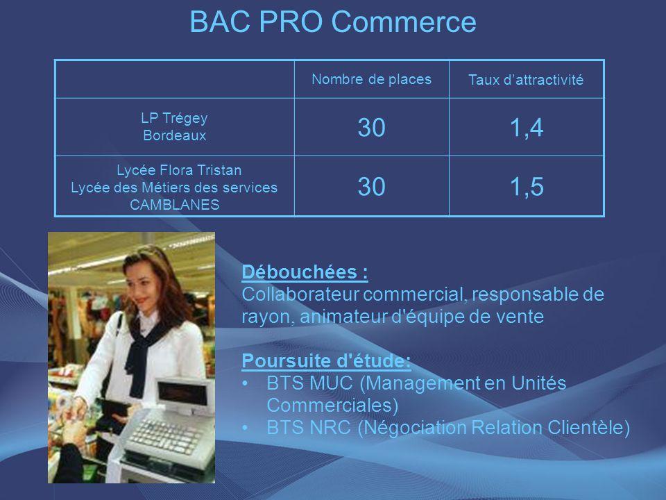 BAC PRO Commerce Nombre de places Taux dattractivité LP Trégey Bordeaux 301,4 Lycée Flora Tristan Lycée des Métiers des services CAMBLANES 301,5 Débou