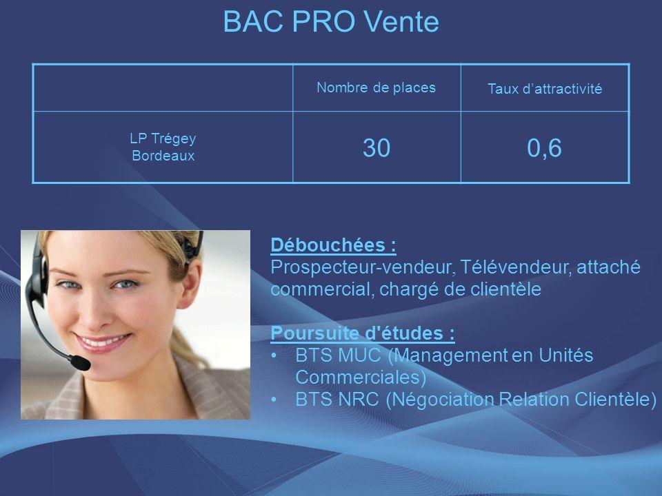 BAC PRO Vente Nombre de places Taux dattractivité LP Trégey Bordeaux 300,6 Débouchées : Prospecteur-vendeur, Télévendeur, attaché commercial, chargé d