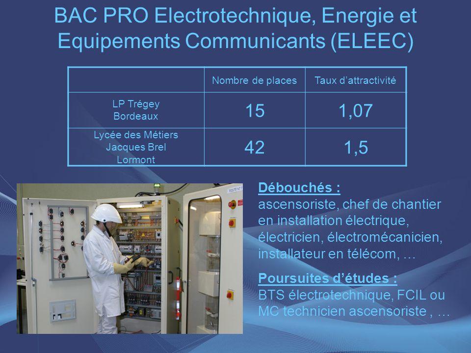BAC PRO Electrotechnique, Energie et Equipements Communicants (ELEEC) Débouchés : ascensoriste, chef de chantier en installation électrique, électrici