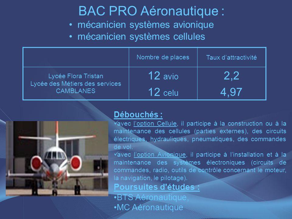 BAC PRO Aéronautique : mécanicien systèmes avionique mécanicien systèmes cellules Nombre de places Taux dattractivité Lycée Flora Tristan Lycée des Mé