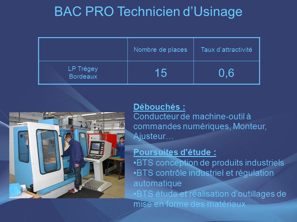 BAC PRO Technicien dUsinage Débouchés : Conducteur de machine-outil à commandes numériques, Monteur, Ajusteur… Poursuites d'étude : BTS conception de