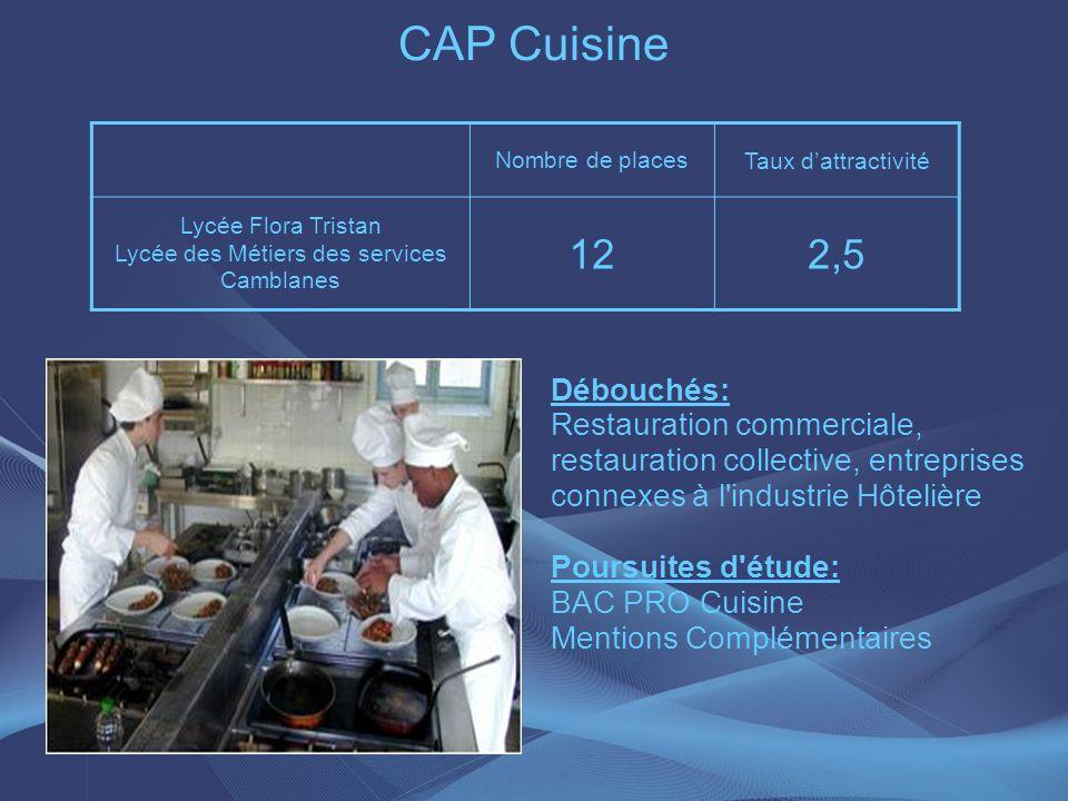 CAP Cuisine Nombre de places Taux dattractivité Lycée Flora Tristan Lycée des Métiers des services Camblanes 122,5 Débouchés: Restauration commerciale