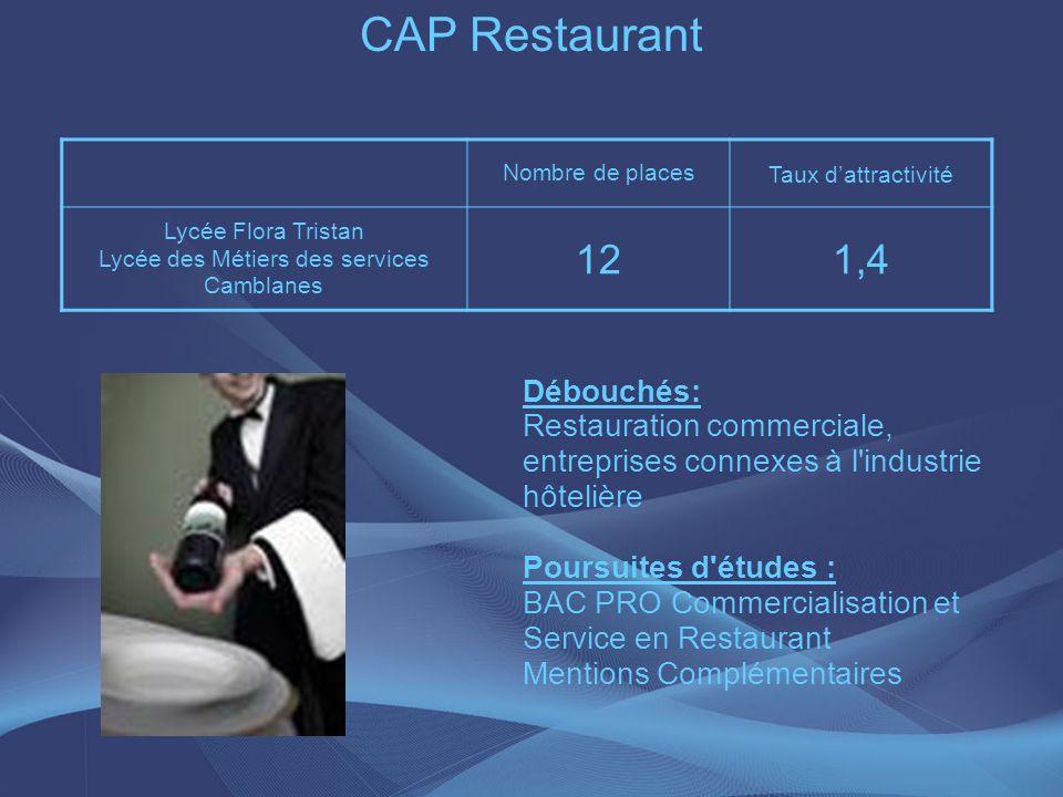 CAP Restaurant Nombre de places Taux dattractivité Lycée Flora Tristan Lycée des Métiers des services Camblanes 121,4 Débouchés: Restauration commerci