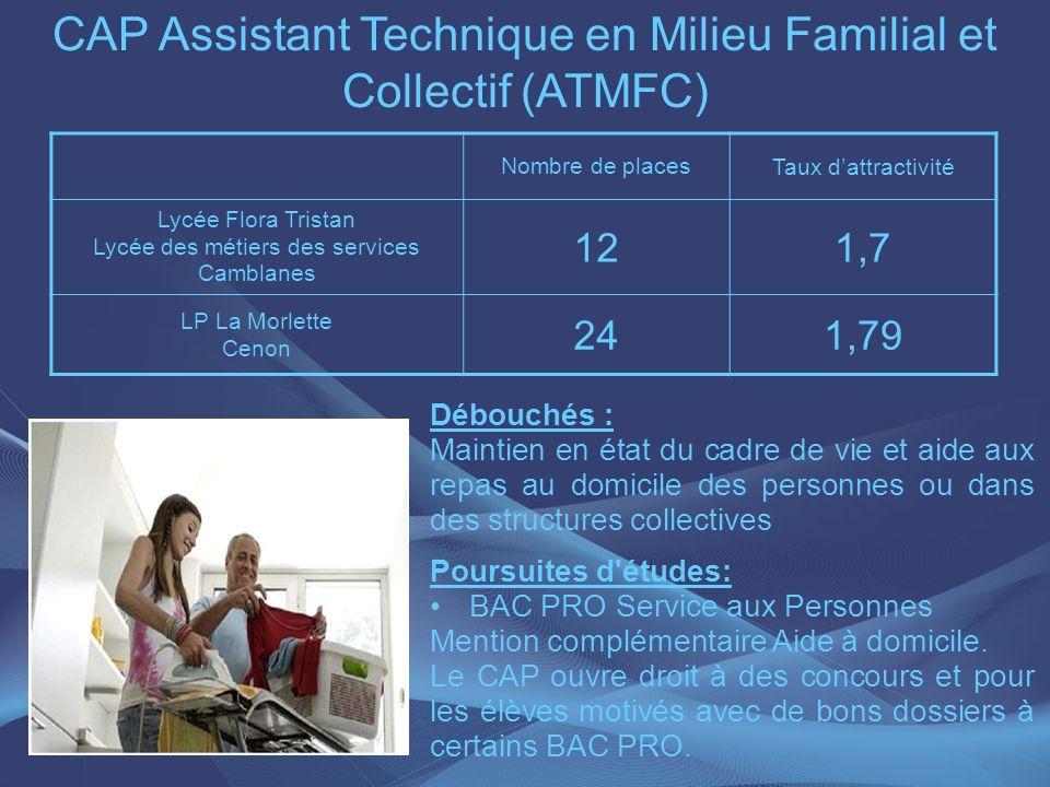 CAP Assistant Technique en Milieu Familial et Collectif (ATMFC) Nombre de places Taux dattractivité Lycée Flora Tristan Lycée des métiers des services