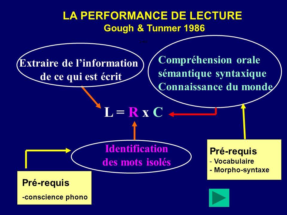 LA PERFORMANCE DE LECTURE Gough & Tunmer 1986 L = R x CL = R x C Extraire de linformation de ce qui est écrit Identification des mots isolés L=RC Compréhension orale sémantique syntaxique Connaissance du monde Pré-requis - Vocabulaire - Morpho-syntaxe Pré-requis -conscience phono