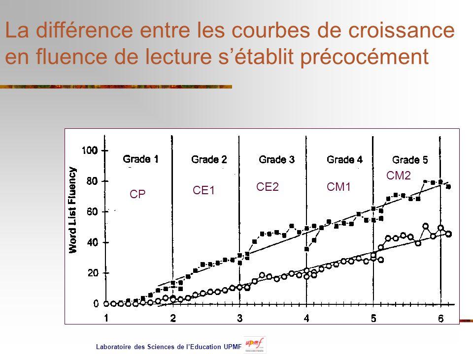 La différence entre les courbes de croissance en fluence de lecture sétablit précocément CP CE1 CE2CM1 CM2 Laboratoire des Sciences de lEducation UPMF