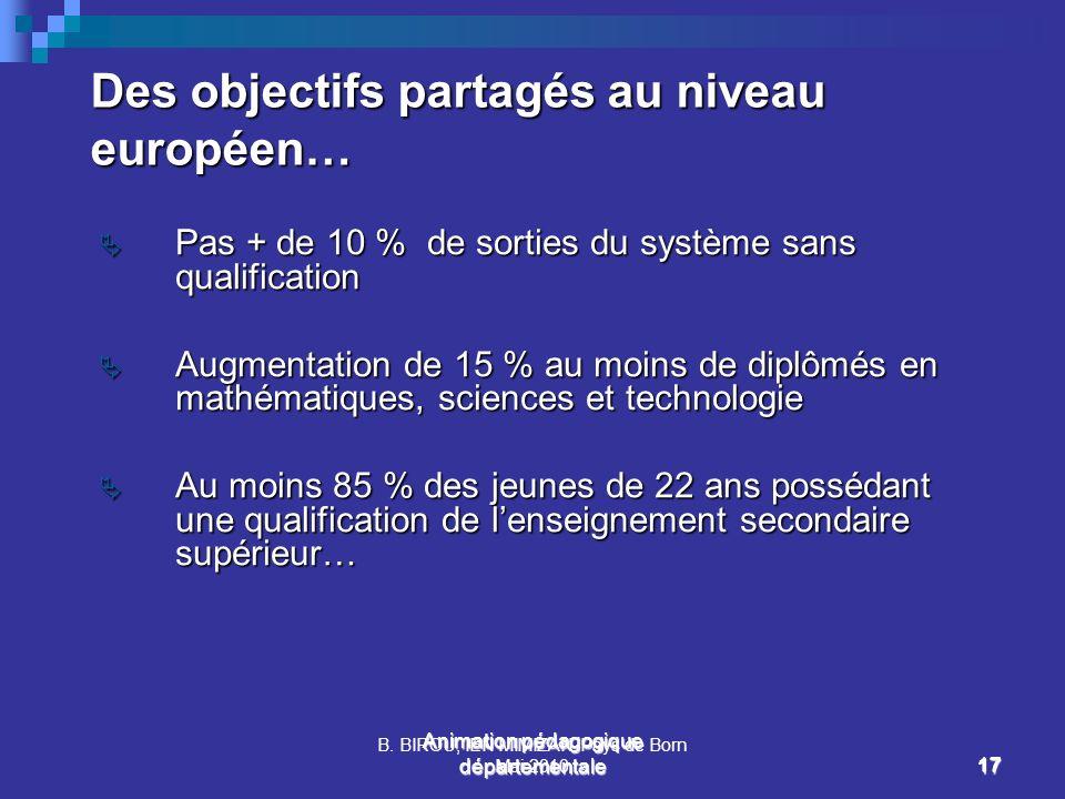 B. BIROU, IEN MIMIZAN Pays de Born Mai 201017 Animation pédagogique départementale 17 Des objectifs partagés au niveau européen… Pas + de 10 % de sort