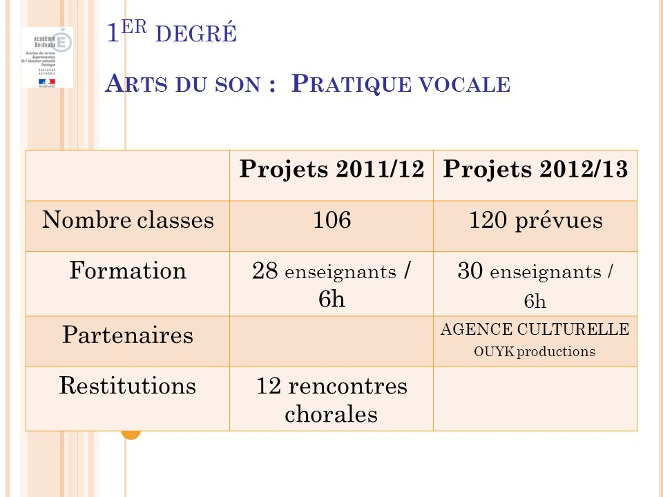 1 ER DEGRÉ A RTS DU SON : P RATIQUE VOCALE Projets 2011/12Projets 2012/13 Nombre classes106120 prévues Formation28 enseignants / 6h 30 enseignants / 6