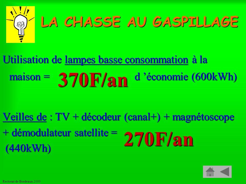 Rectorat de Bordeaux 2000 Quelle est lénergie la plus renouvelable, la moins chère et la moins polluante ? Lénergie quon ne consomme pas !!! LA CHASSE