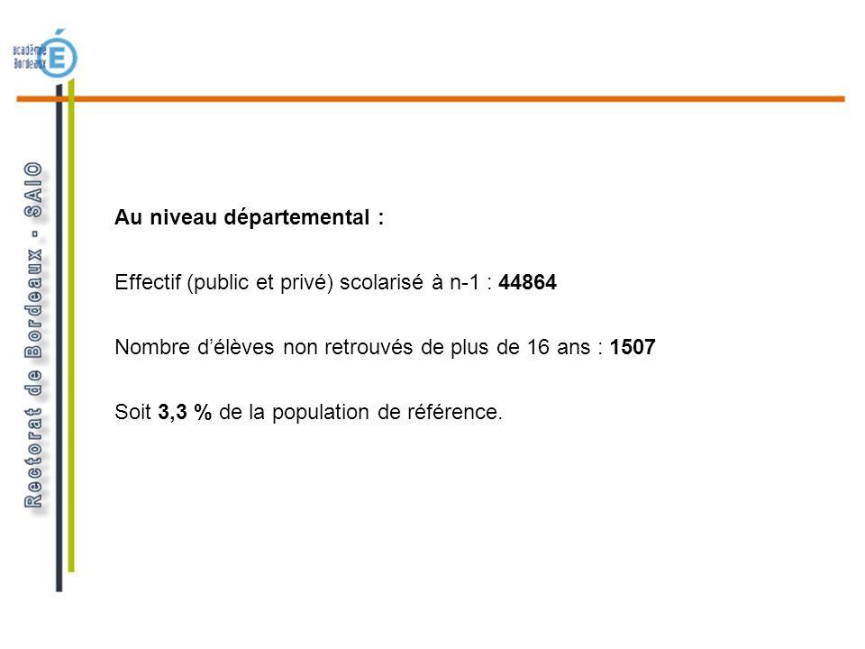 Au niveau départemental : Effectif (public et privé) scolarisé à n-1 : 44864 Nombre délèves non retrouvés de plus de 16 ans : 1507 Soit 3,3 % de la po