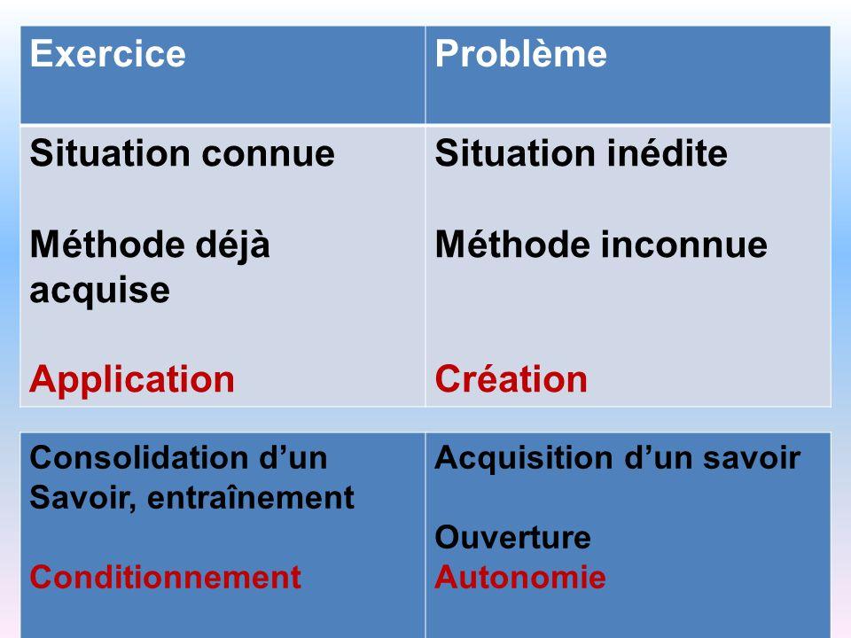 ExerciceProblème Situation connue Méthode déjà acquise Application Situation inédite Méthode inconnue Création Consolidation dun Savoir, entraînement