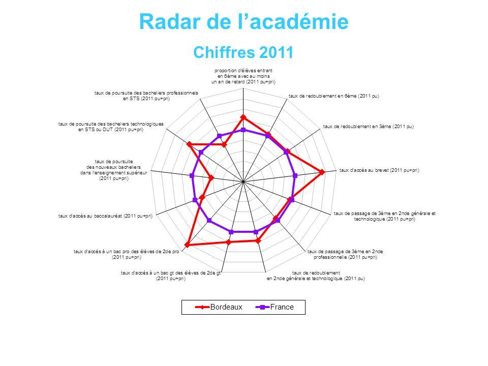 Radar de lacadémie Chiffres 2011