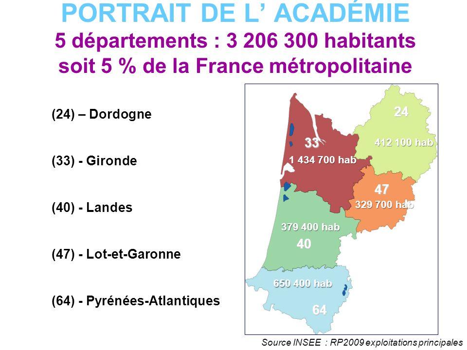 PORTRAIT DE L ACADÉMIE 5 départements : 3 206 300 habitants soit 5 % de la France métropolitaine 412 100 hab 1 434 700 hab 329 700 hab 650 400 hab 379