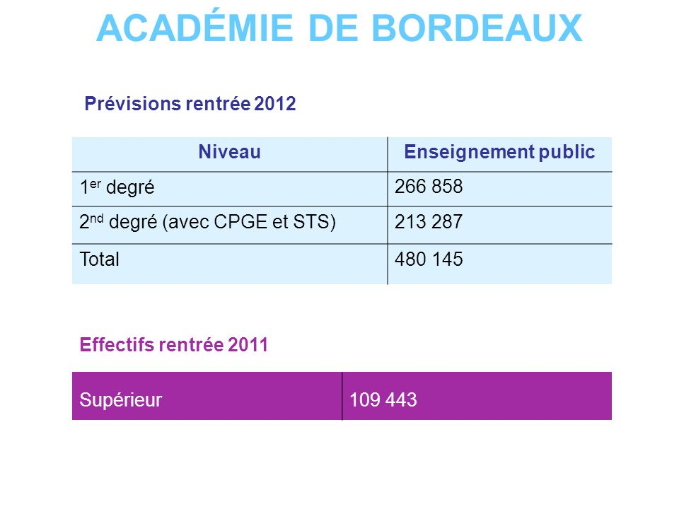 ACADÉMIE DE BORDEAUX Prévisions rentrée 2012 NiveauEnseignement public 1 er degré266 858 2 nd degré (avec CPGE et STS)213 287 Total480 145 Supérieur10