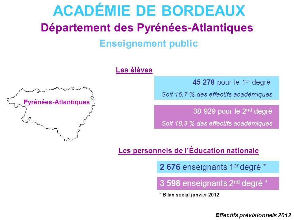 ACADÉMIE DE BORDEAUX Département des Pyrénées-Atlantiques Enseignement public Les élèves 45 278 pour le 1 er degré Soit 16,7 % des effectifs académiqu