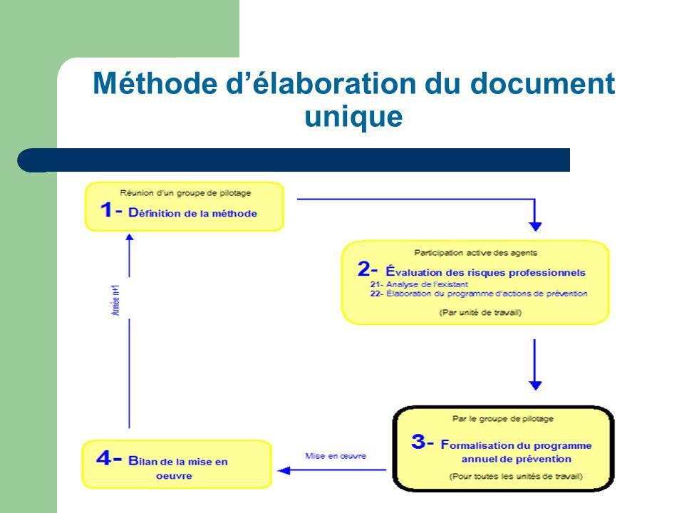Méthode délaboration du document unique