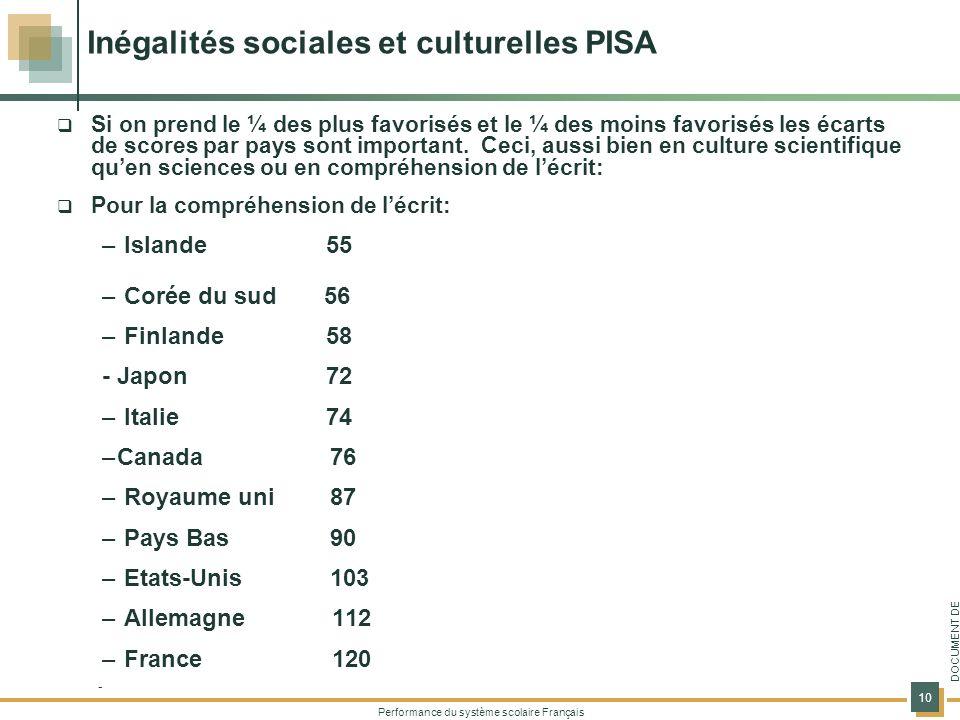 Performance du système scolaire Français 10 DOCUMENT DE TRAVAIL Inégalités sociales et culturelles PISA Si on prend le ¼ des plus favorisés et le ¼ de