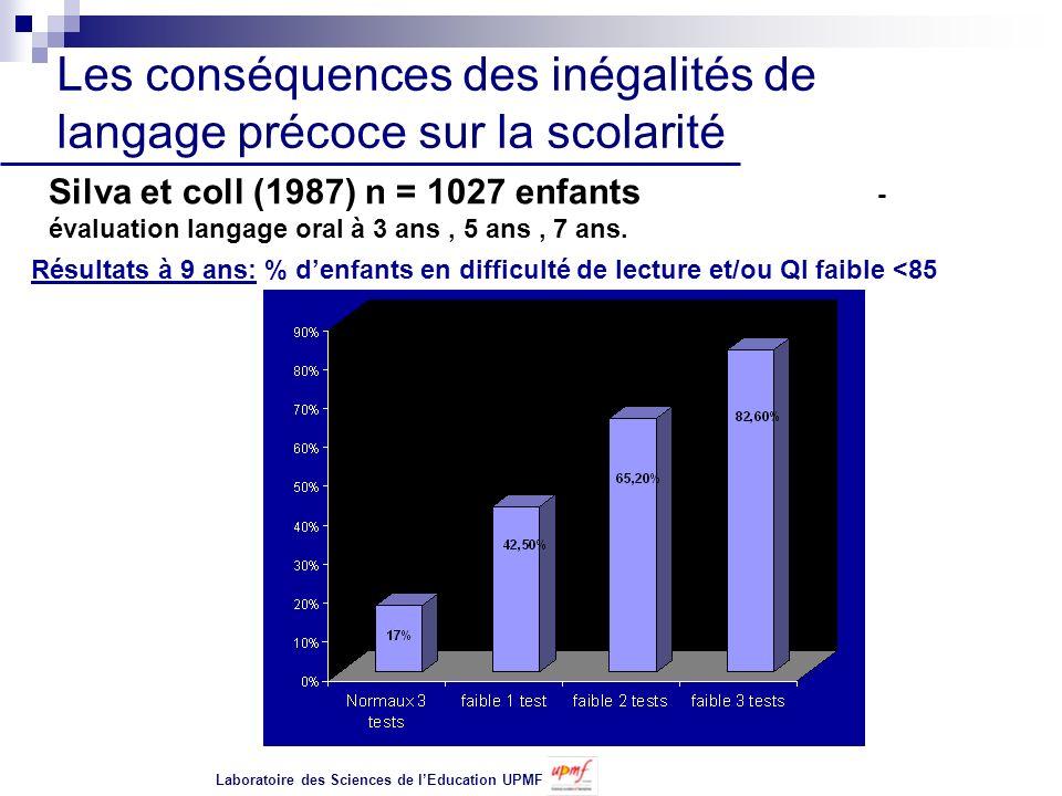 Les conséquences des inégalités de langage précoce sur la scolarité Silva et coll (1987) n = 1027 enfants - évaluation langage oral à 3 ans, 5 ans, 7