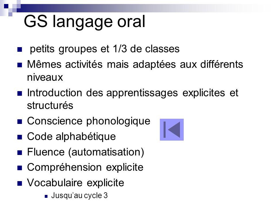 GS langage oral petits groupes et 1/3 de classes Mêmes activités mais adaptées aux différents niveaux Introduction des apprentissages explicites et st