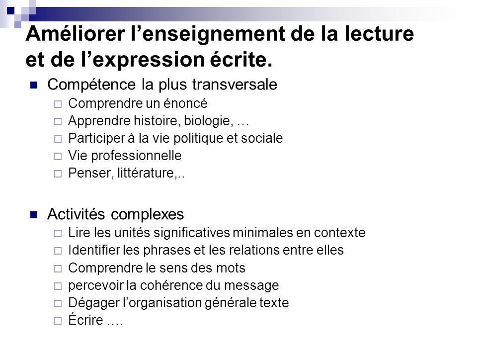 Améliorer lenseignement de la lecture et de lexpression écrite. Compétence la plus transversale Comprendre un énoncé Apprendre histoire, biologie, … P