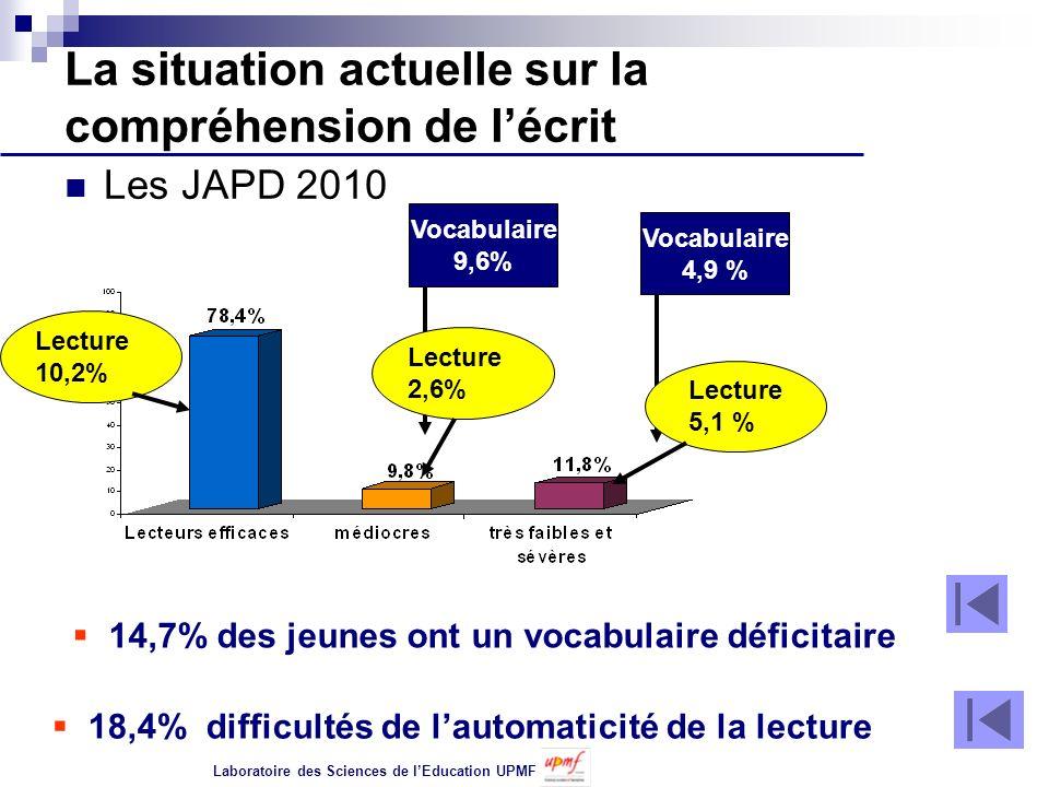La situation actuelle sur la compréhension de lécrit Les JAPD 2010 14,7% des jeunes ont un vocabulaire déficitaire Vocabulaire 9,6% Vocabulaire 4,9 %