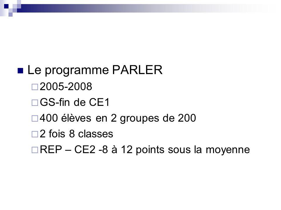 Le programme PARLER 2005-2008 GS-fin de CE1 400 élèves en 2 groupes de 200 2 fois 8 classes REP – CE2 -8 à 12 points sous la moyenne