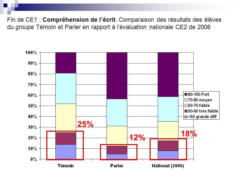 25% 12% 18% Fin de CE1 : Compréhension de lécrit. Comparaison des résultats des élèves du groupe Témoin et Parler en rapport à lévaluation nationale C