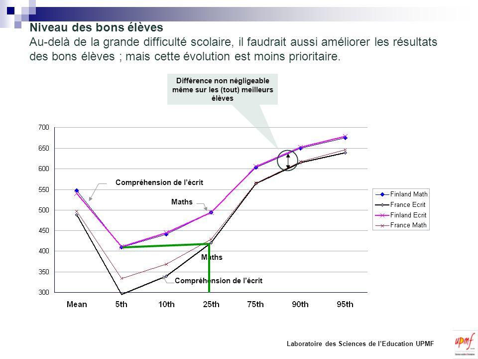 Performance du système scolaire Français 10 DOCUMENT DE TRAVAIL Inégalités sociales et culturelles PISA Si on prend le ¼ des plus favorisés et le ¼ des moins favorisés les écarts de scores par pays sont important.