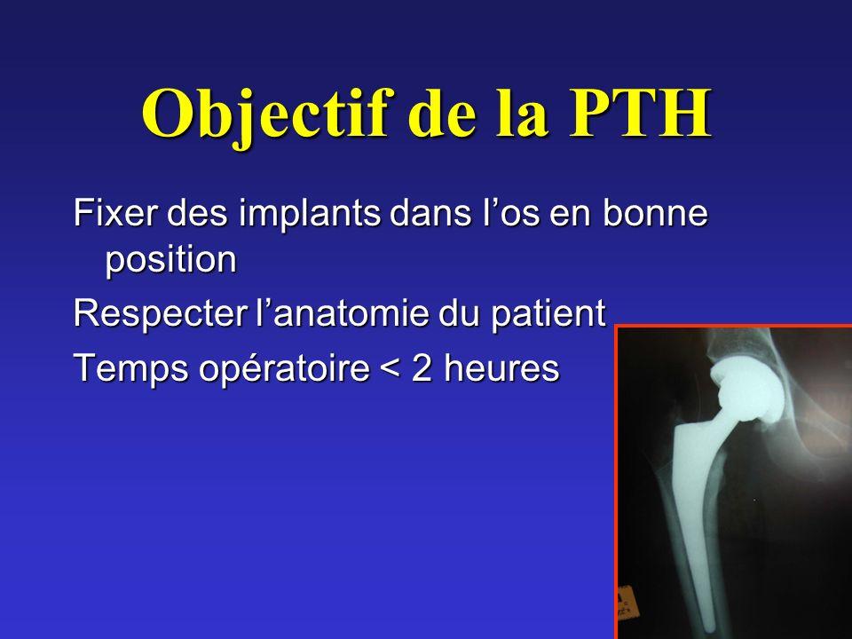 Objectif de la PTH Fixer des implants dans los en bonne position Respecter lanatomie du patient Temps opératoire < 2 heures